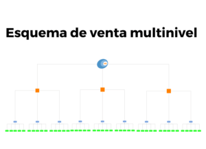 Esquema de venta multinivel